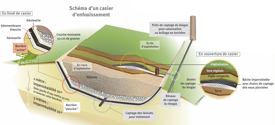 schema casier enfouissement